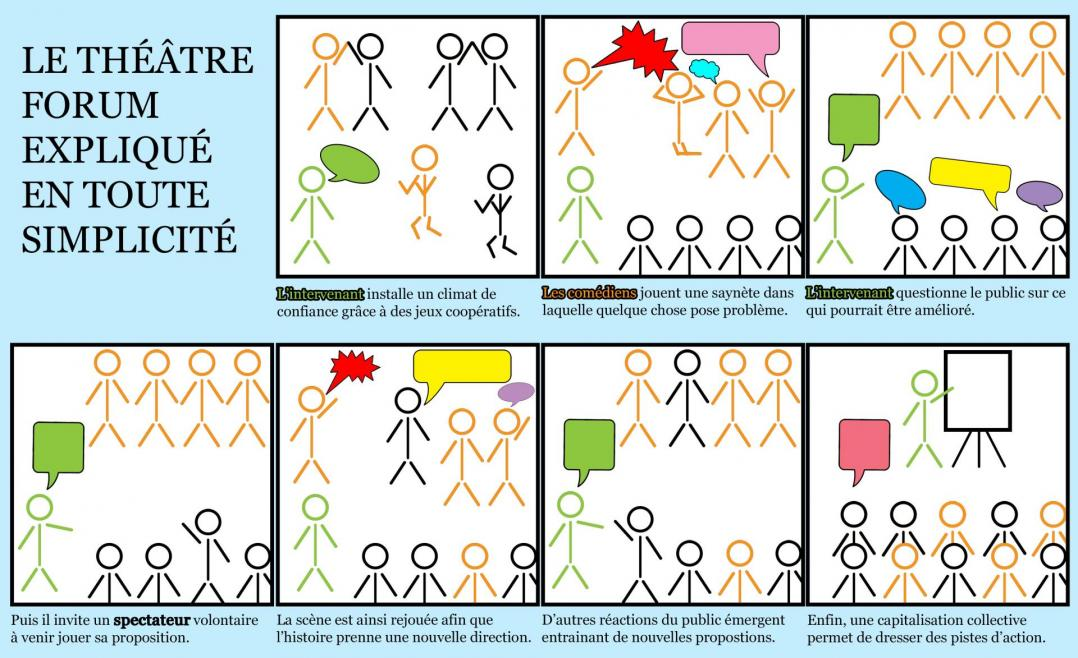 Le theatre forum explique en images